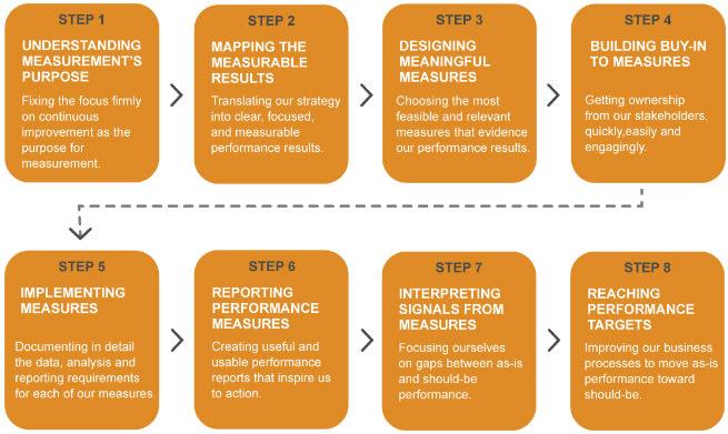 Process to establish and use a KPI