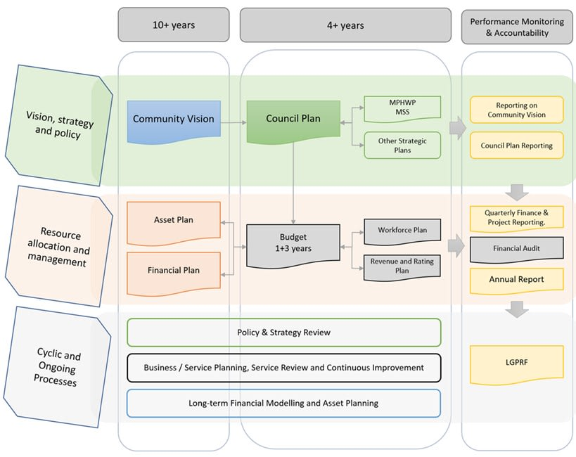 Integrated Strategic Planning and Reporting Framework (ISPRF) for Local Government