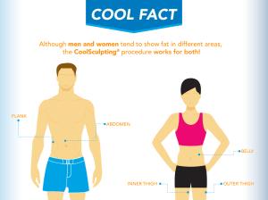 coolsculpting-diagram-man-and-woman