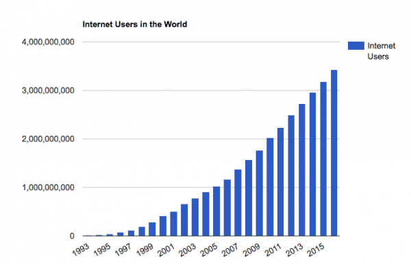 Internet Users in the World