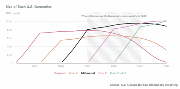 millennial consumer graph