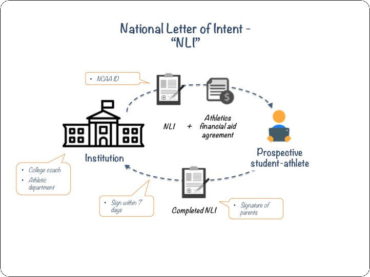 5 Things You Need to Know Before Signing the NLI
