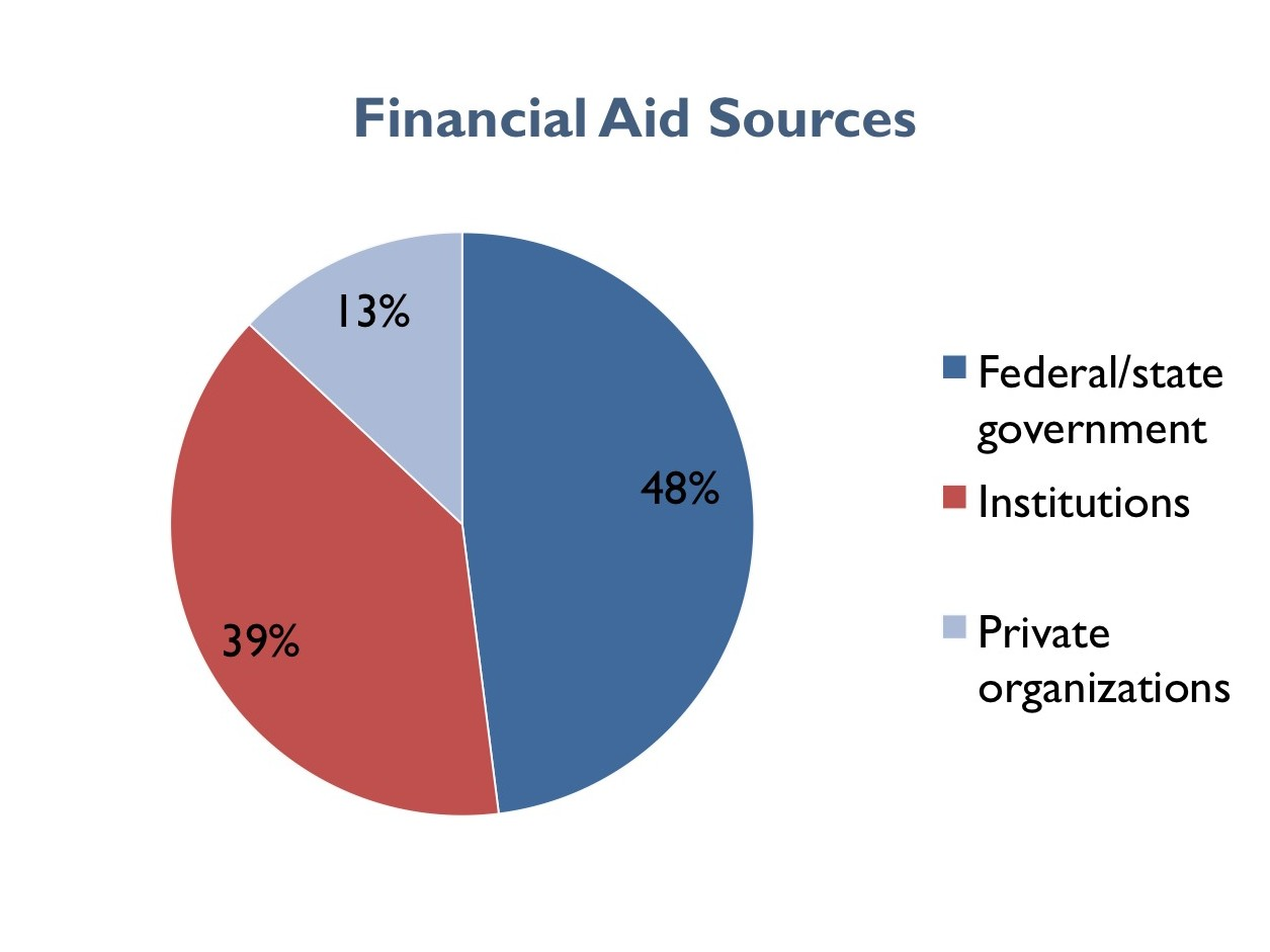 Financial Aid For College Athletes