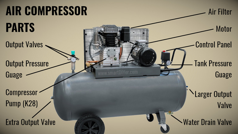 Parts of Air Compressor, easily Explained