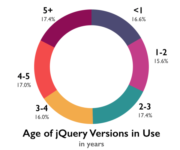 Pie chart showing the percentage of jQuery usage by age: < 1 year, 16.6%; 1-2 years, 15.6%; 2-3 years, 17.4%; 3-4 years, 16.0%; 4-5 years, 17.0%; 5+ years, 17.4%