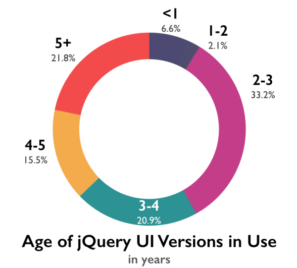 Pie chart showing % of jQuery UI usage by age: < 1 year, 6.6%; 1-2 years, 2.1%; 2-3 years, 33.2%; 3-4 years, 20.9%; 4-5 years, 15.5%; 5+ years, 21.8%