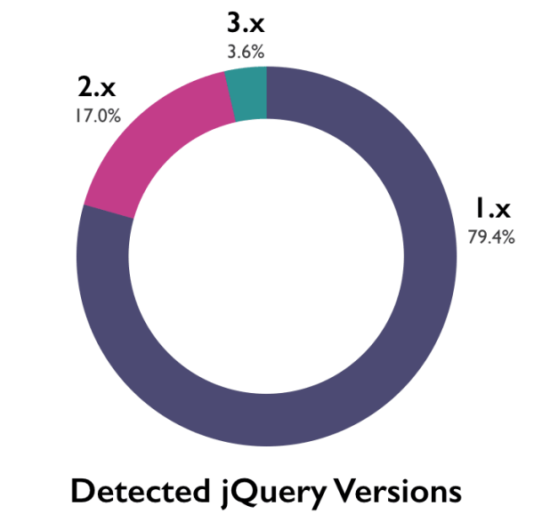 Pie chart showing 79.4% of jQuery libraries using version 1.x, 17.0% using 2.x and 3.6% using 3.x