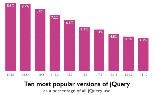 Chart showing the 10 most popular versions of jQuery in use