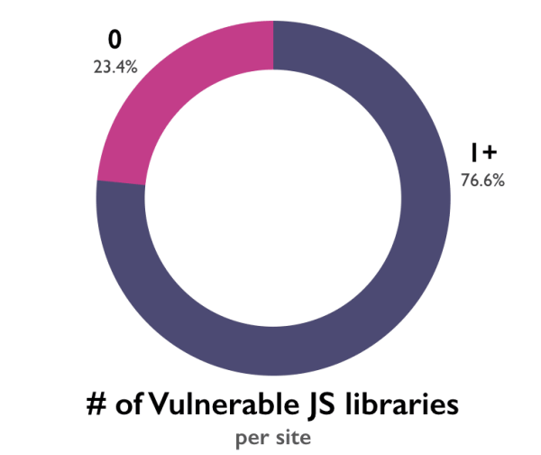 Pie chart showing 76.6% of sites use a JS lib with at least 1 known vulnerability