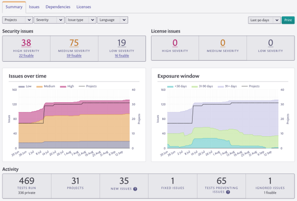 A screenshot of the new Snyk reporting dashboard