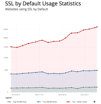A graph showing websites that are using SSL by default.