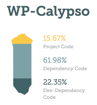 Ratio of code, prod and dev dependencies in WP-Calypso