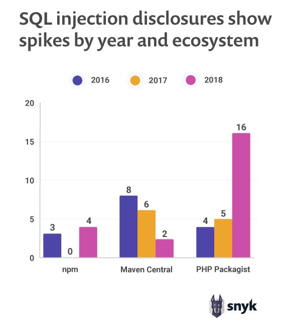 SQL injection disclosures show spikes by year and ecosystem