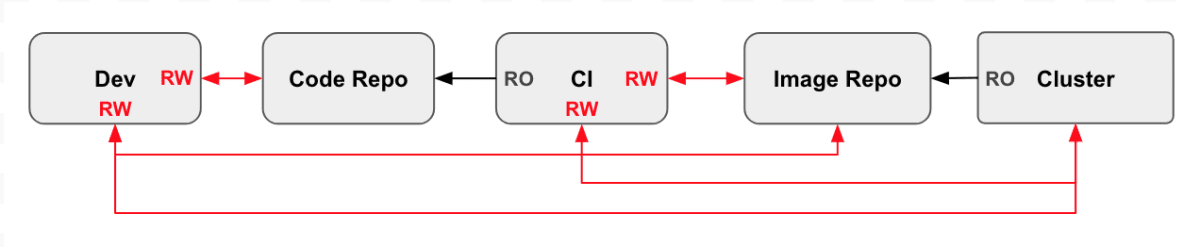 weaveworks pull model devsecops