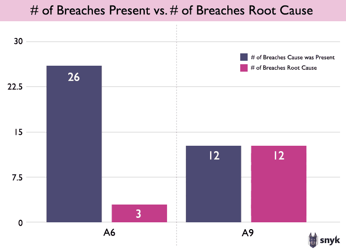 Image comparing how often Sensitive Data Exposure and Using Components with Known Vulnerabilities was a root causes of a breach, versus how often it was present