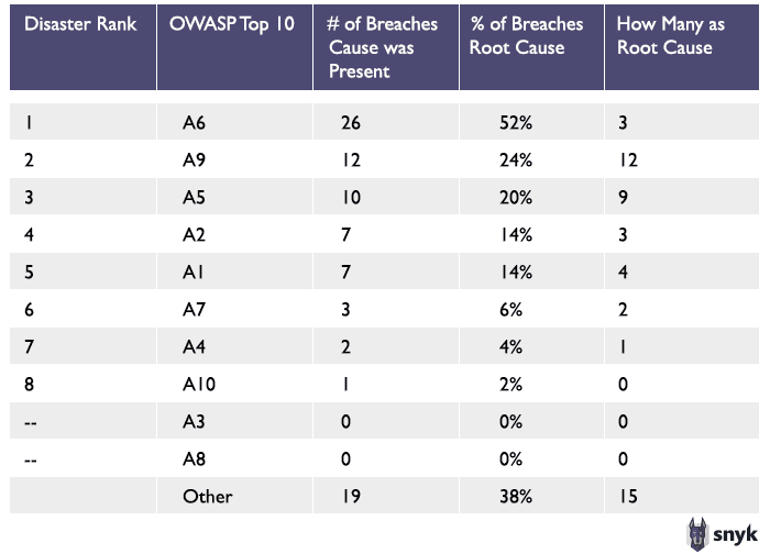 Image showing how frequently the Top 10 were noted in the top 50 breaches