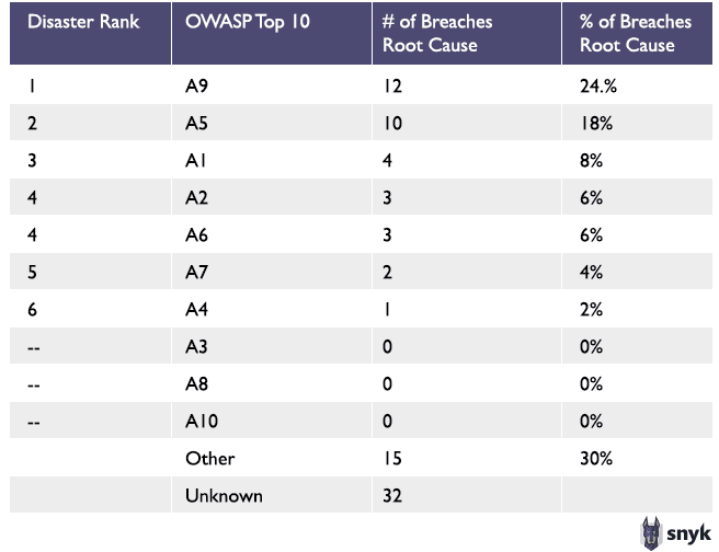 Chart showing how often each of the OWASP Top 10 were the root causes of breaches