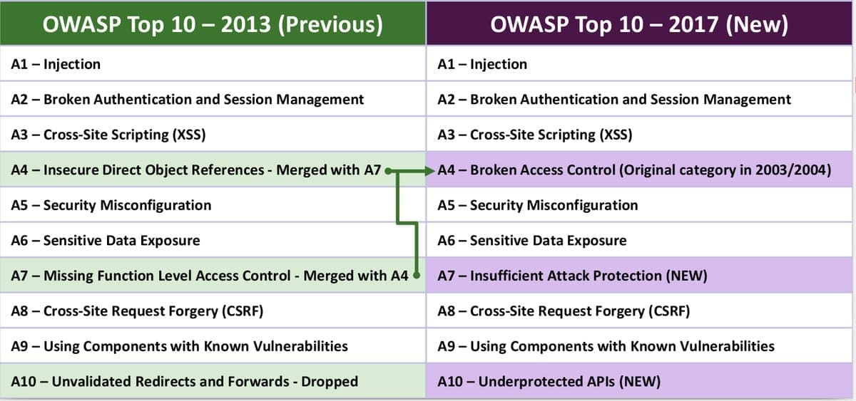 Image showing the differences between the 2013 OWASP Top 10 and the 2017 OWASP Top Ten