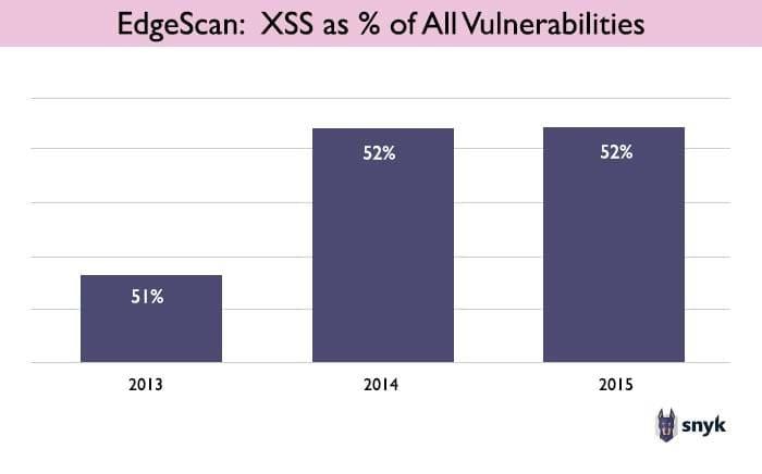 Chart showing Edgescan data on XSS vulnerabilities as a % of all vulnerabilities