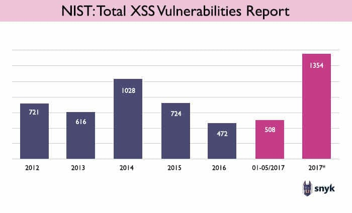 Chart showing NIST data on XSS vulnerabilities from 2012 to 2017