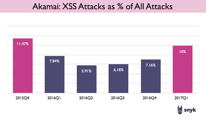 Chart Akamai's data on XSS attacks as a percentage of all attacks