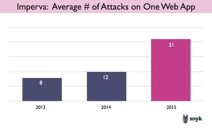 Chart showing Imperva's data on the number of XSS attacks on a single web app