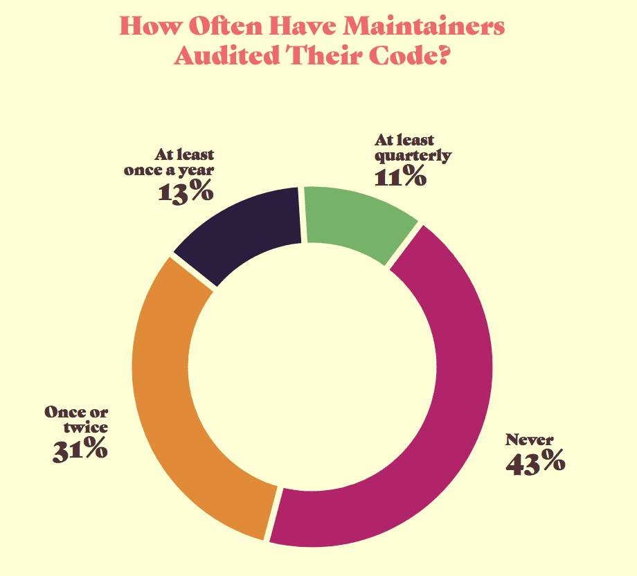 Graph showing how often maintainers audit their code. 43% never, 31% once or twice, 13% at least once a year, 11% at least quarterly