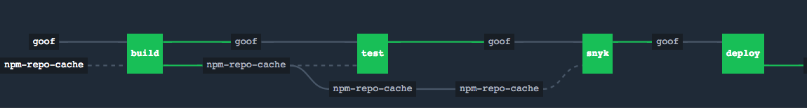 Snyk in a Concourse Continuous Integration deployment pipeline