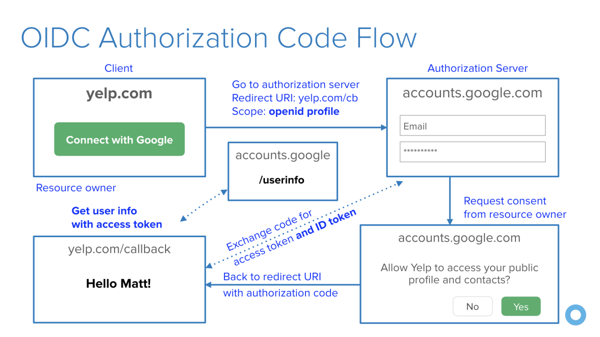 OIDC for authentication