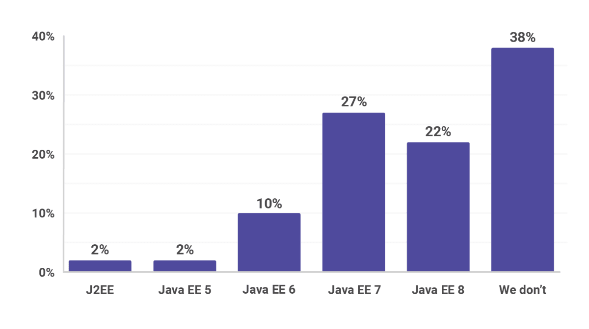 Java EE versions that people use in production, Java EE 7, Java EE 8