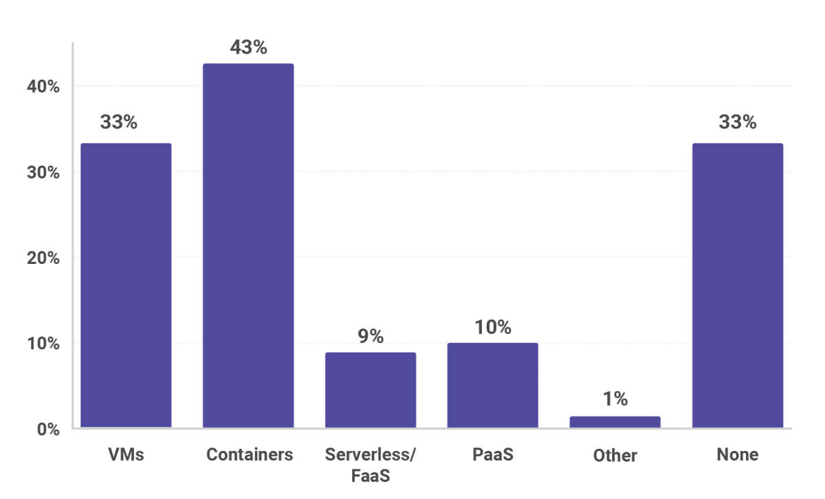 Cloud approaches, including VMs, containers, Serverless, FaaS, PaaS