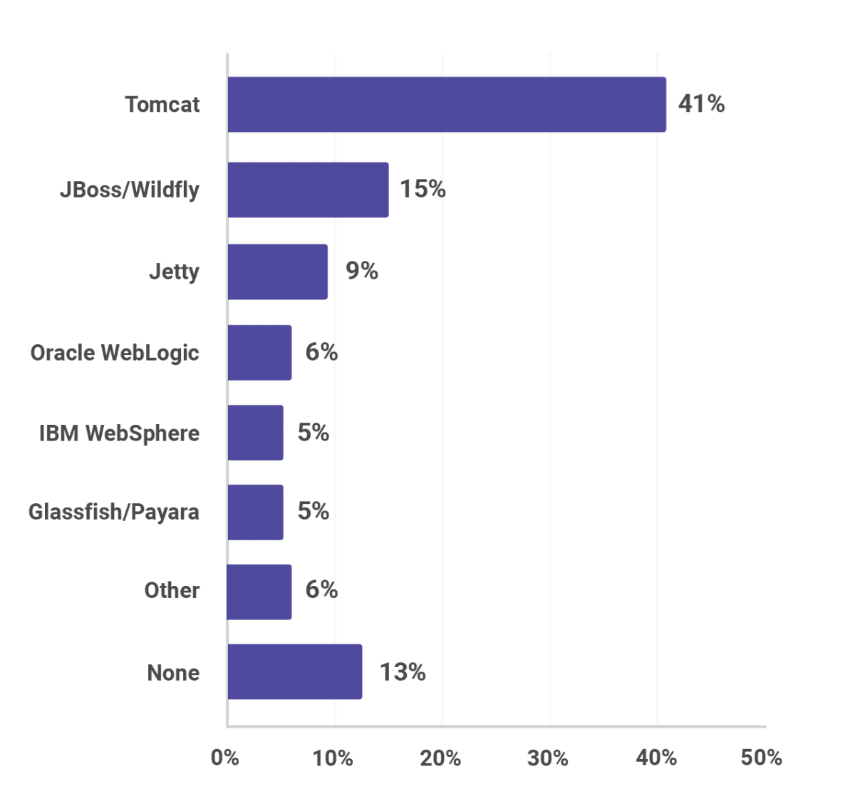 Application Server popularity, including Tomcat, JBoss, WildFly, Jetty, WebLogic, WebSphere, Glassfish