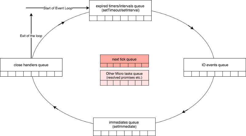 Node js: How even quick async functions can block the Event
