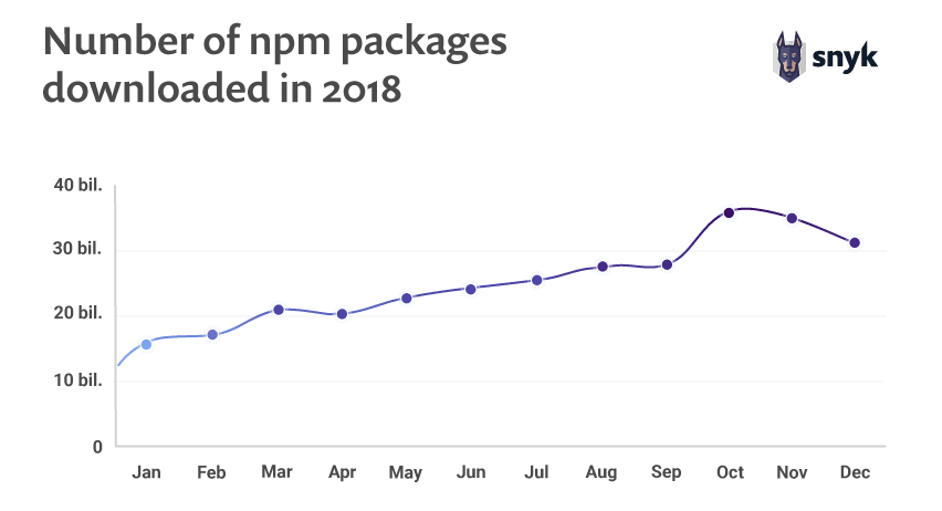 Number of npm packages downloaded in 2018