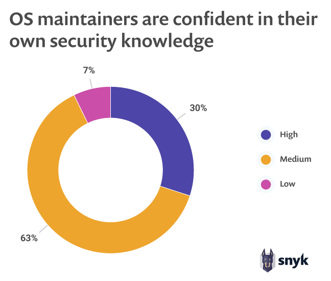 OS maintainers are confident in their own security knowledge