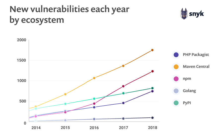 New vulnerabilities each year by ecosystem