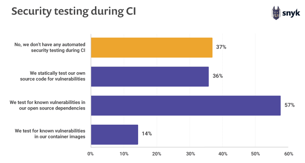 Security testing during CI
