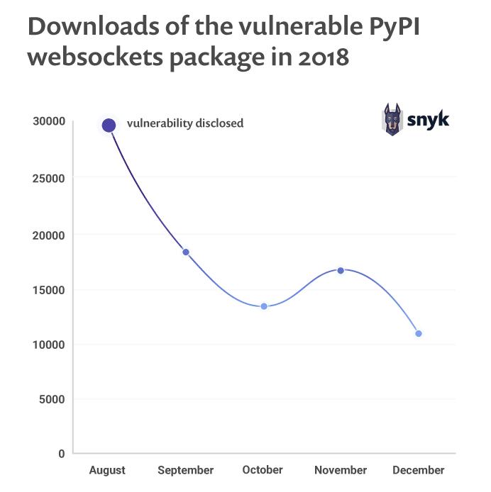 Downloads of the vulnerable PyPI websockets package in 2018