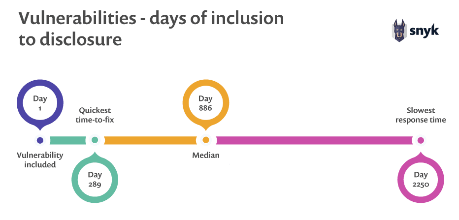 Vulnerabilities - days of inclusion to disclosure