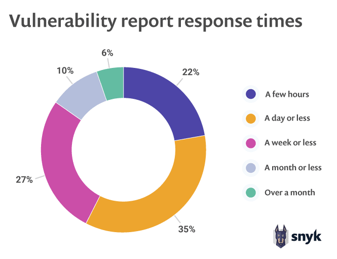 Vulnerability report response times