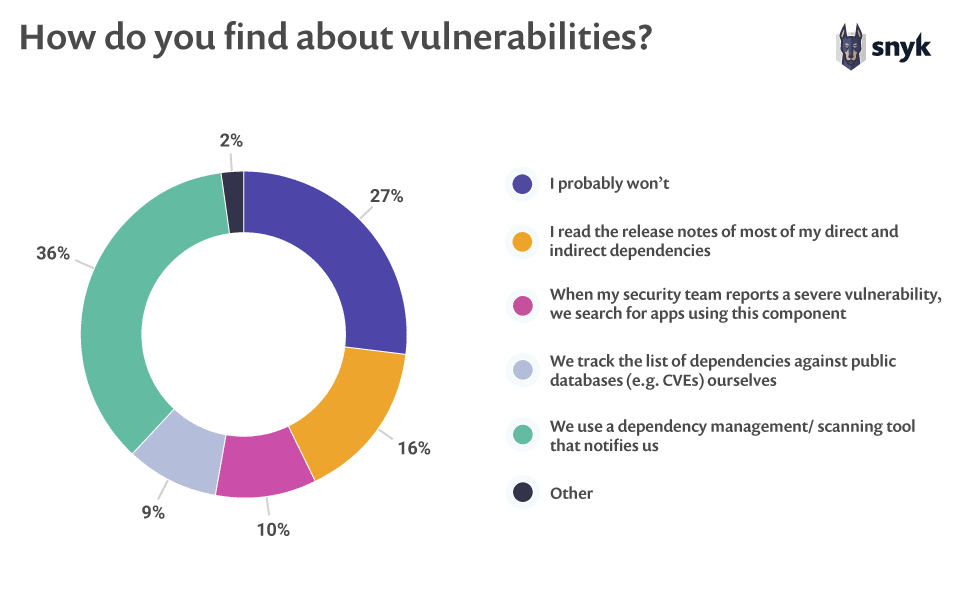 How do developers find out about vulnerabilities