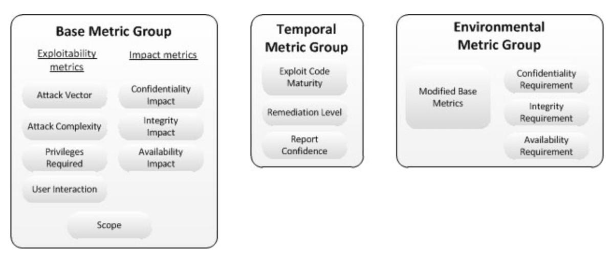 First's CVSS 3.0 metric groups