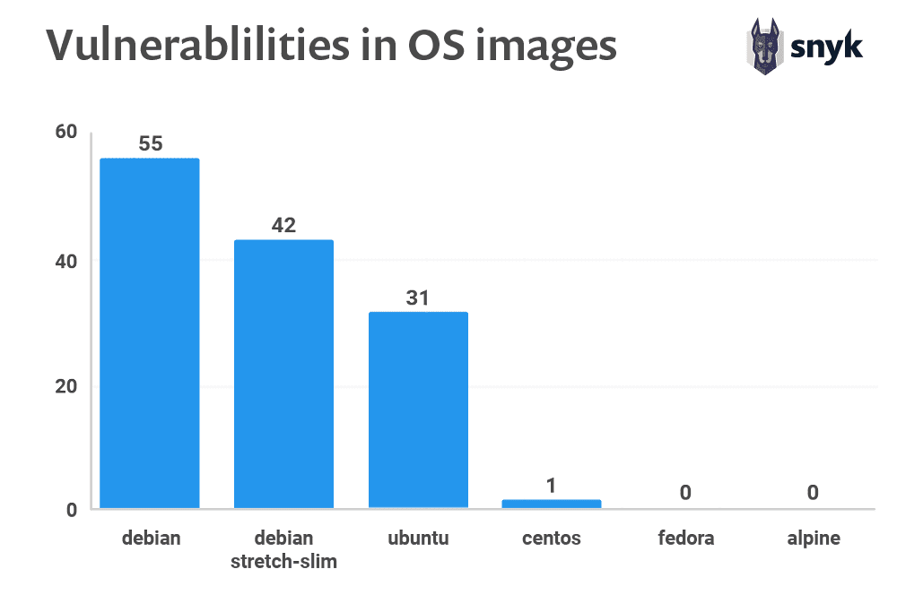 vulnerabilities in Operating System images found in Docker containers for Debian Ubuntu CentOS Fedora and Alpine