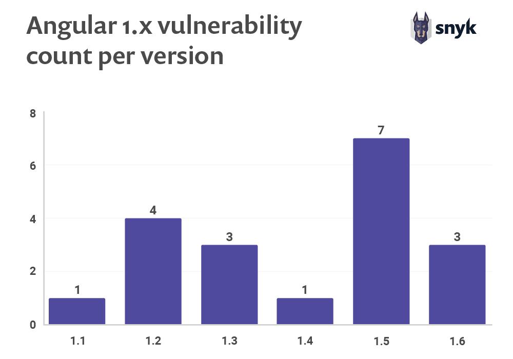 Angular 1.x vulnerability count per version