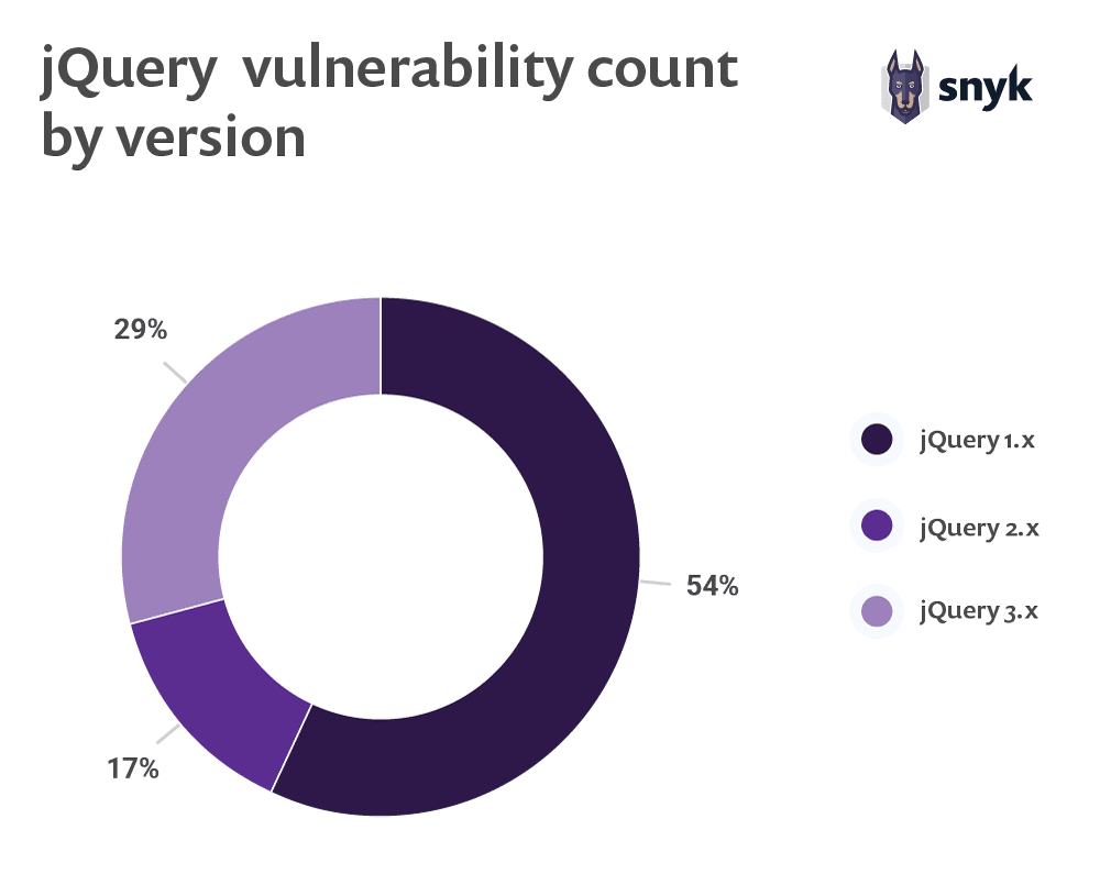 jQuery vulnerability count by version