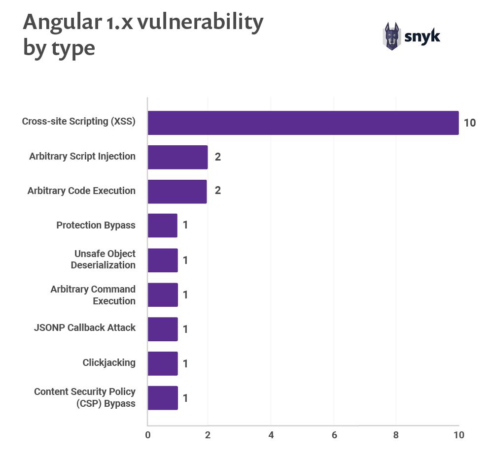 Angular 1.x vulnerability by type