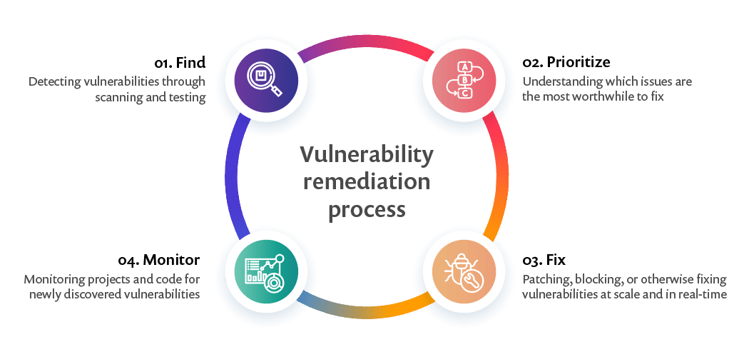 4 steps of vulnerability remediation process