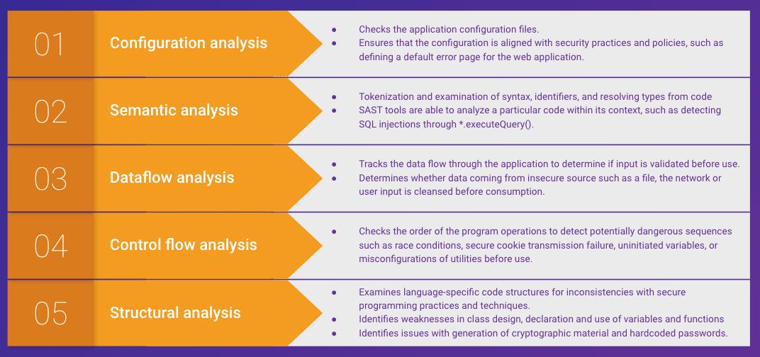 5 sast analysis types