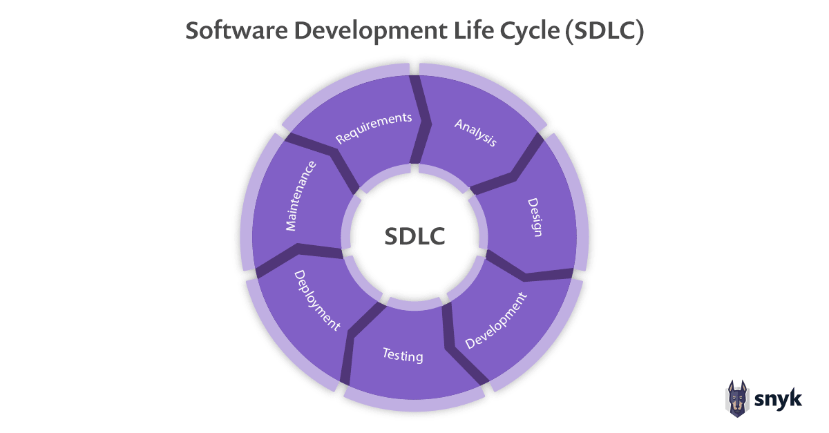 SDLC software development lifecycle and software composition analysis