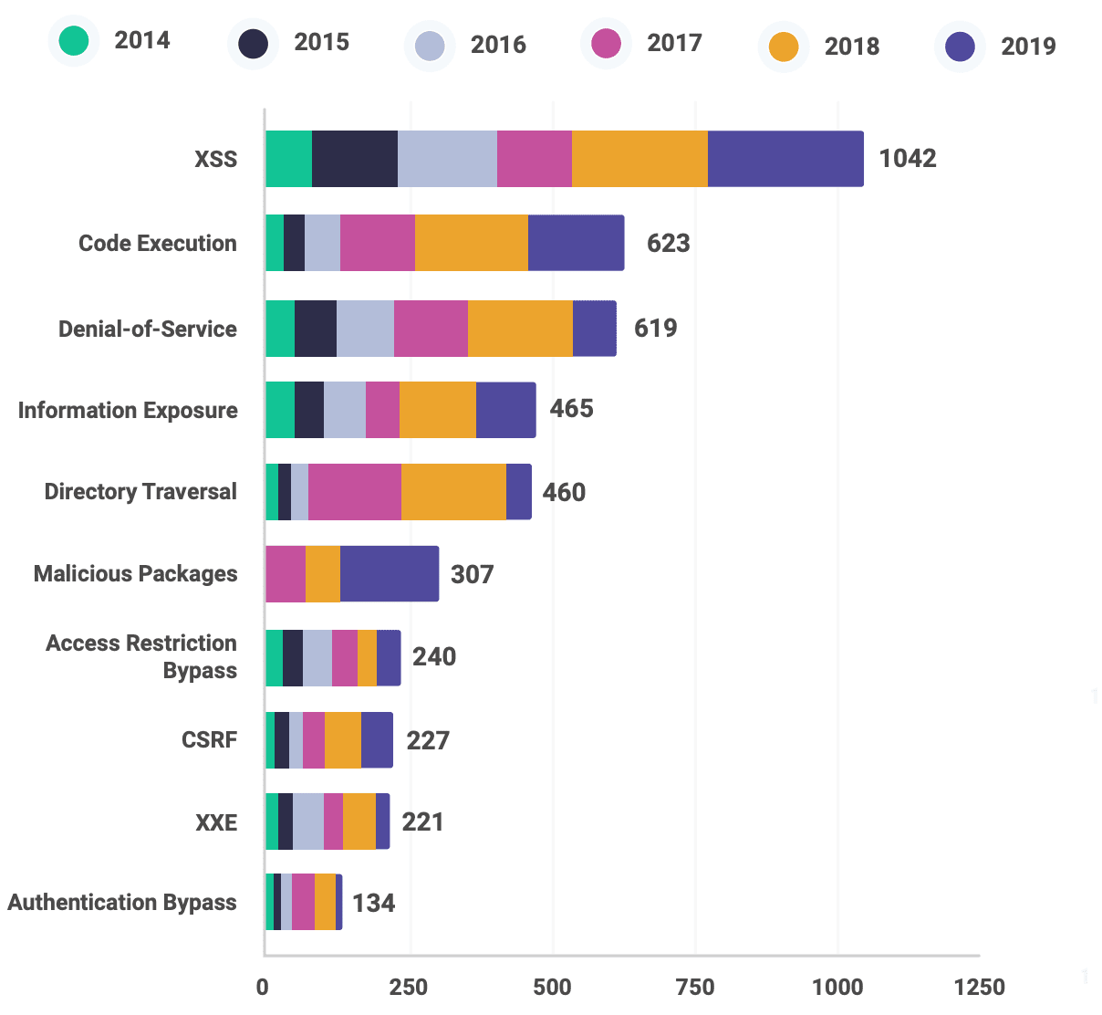graph of top vulnerabilities with Cross Site Scripting being number 1
